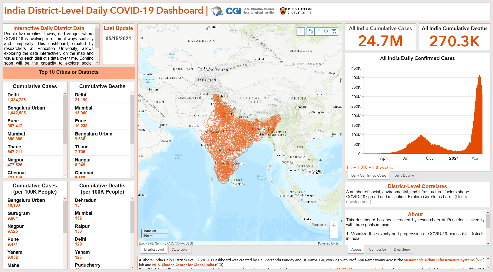 An interactive dashboard, created by researchers at Princeton University, displays daily district-level data on the spread of COVID-19 across India. The interface lets users explore and visualize the daily infection and mortality rates and compare such data across villages, towns and cities.